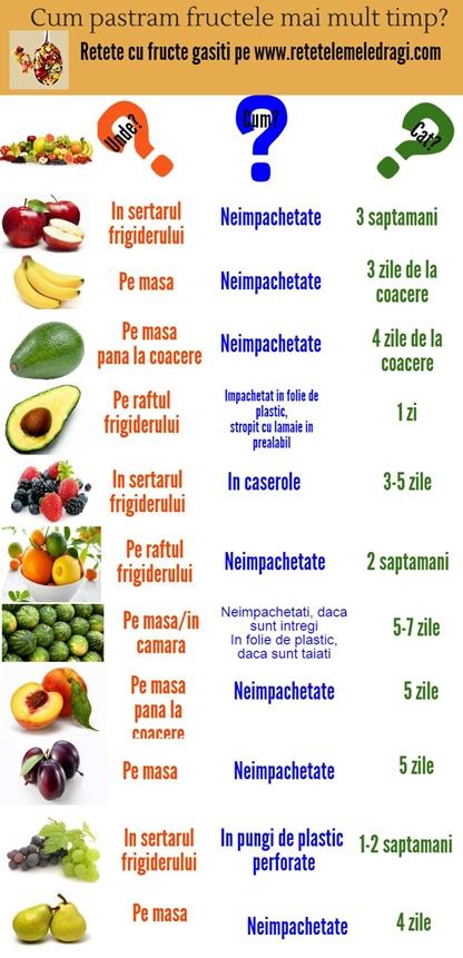 cum pastram fructele infografic